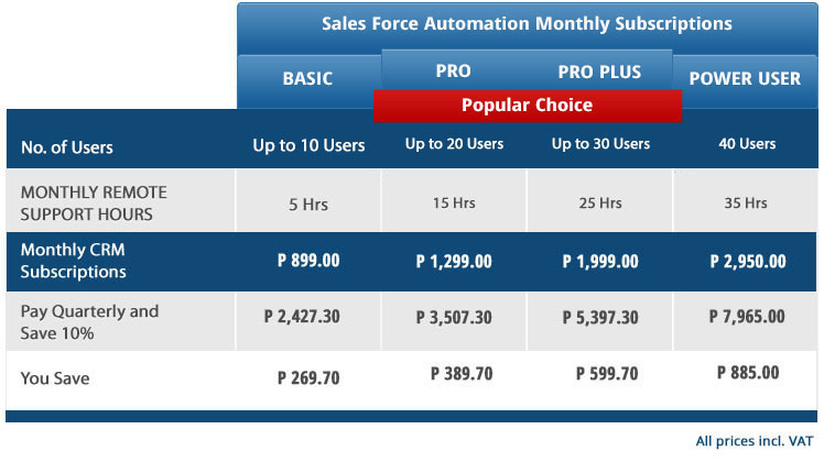 Weblogic CRM Sales force automation pricing BWP